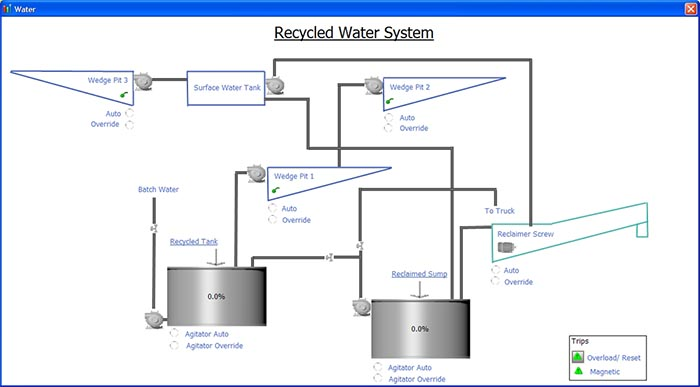Water Circuit